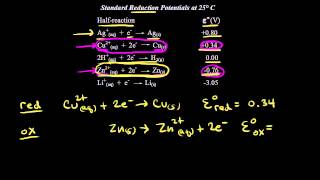 Standard reduction potentials   Redox reactions and electrochemistry   Chemistry   Khan Academy