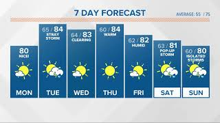 WATCH LIVE: Will it hit 88 degrees today?