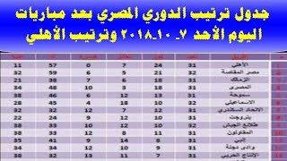 جدول ترتيب الدوري المصري بعد مباريات اليوم الأحد 7 - 10 - 2018 وترتيب الأهلي