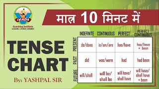 "#teane #yashpalsir #vleadsinstitute How to Learn Tense   by ""Yashpal sir"""