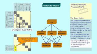 Analytic Network Process ANP - Introduction