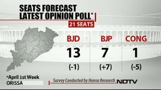NDTV opinion poll: BJP gains in Odisha at the cost of Congress