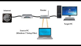 How to format or install a OS in multiple systems through Network boot - PART-1