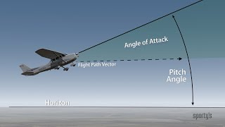 Sporty's Aviation Tip: Angle of Attack