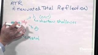 FTIR Sampling Techniques: Attenuated Total Reflectance -  Basics