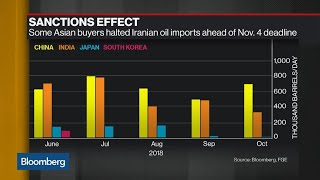 India, Korea Said to Reach Iran Oil Waiver Deal With U.S.