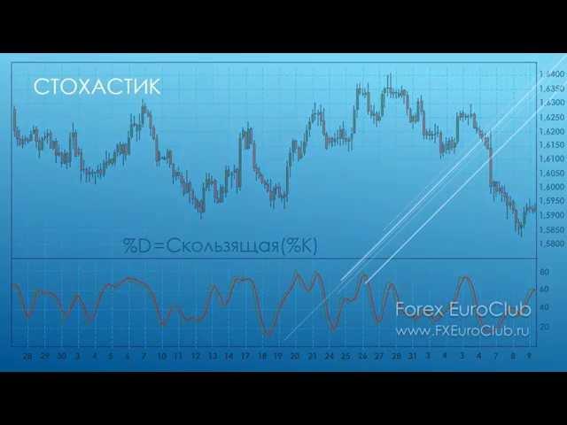 Осцилляторы на рынке форекс