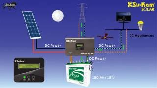 How Solar DC System Works with DC Lights, Fan, Panel, TV and Battery
