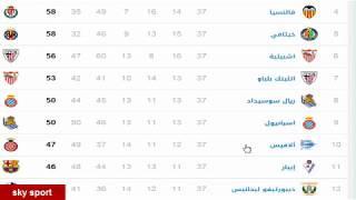 ترتيب الدورى الاسبانى اليوم  الجولة نهاية 37+ترتيب الهدافيين