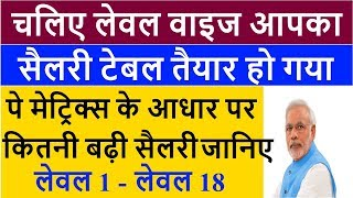 SEPT 2018/ 7TH PAY COMMISSION LATEST NEWS TODAY HINDI, CENTRAL GOVT EMPLOYEES, SALARY INCREASE, DA