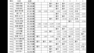 AKB総選挙、第1回~第8回までの総得票数ランキング