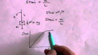 Hooke's Law and Young's Modulus - A Level Physics