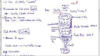 Producción y usos de la Piedra Caliza y Cal