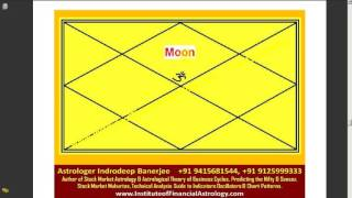 Secret behind WD Gann Numbers, Gann Time Cycles, Gann Wheel, Gann Maths, Gann Angles Part 1  Number