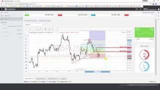 Daily Forex Technical Analysis | GBP/USD | 4th April 2017