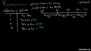 تصاعد- Numerical Sequences