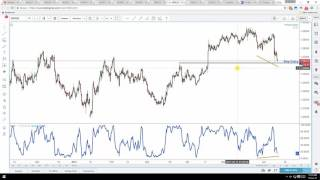 Daily Forex Technical Analysis | GBP/USD | 12th June 2017