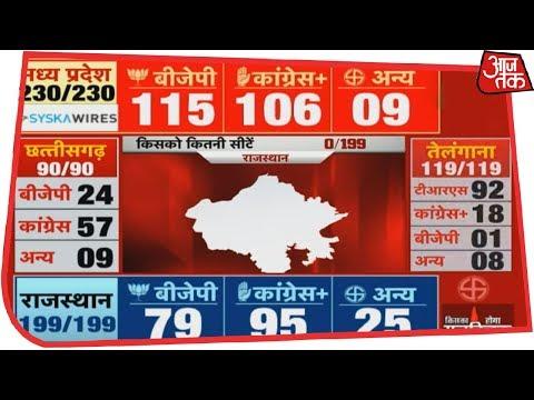 Xxx Mp4 Election Results 2018 Live Madhya Pradesh में कांटे की टक्कर अब BJP ने बनाई बढ़त 3gp Sex