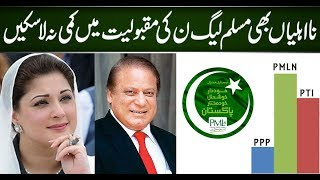 PMLN the most popular political party in Pakistan | Neo News HD