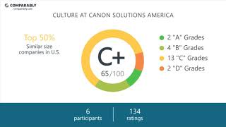 Canon Solutions America Employee Reviews - Q3 2018