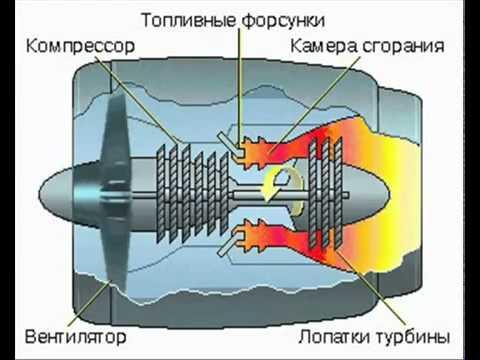 Своими руками турбореактивный двигатель