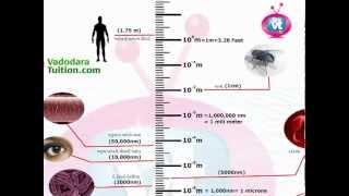 vadodara tuition Std-10 Science Lesson_01 Nanotechnology (S.S.C. - Gujarati Medium)