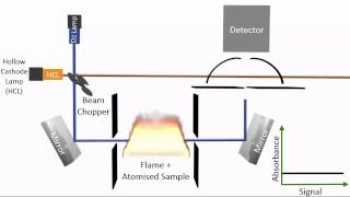 Removing Spectral Interferences in Atomic Absorption Spectroscopy (AAS)