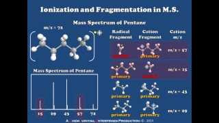 Introduction to Ionization and Fragmentation in Mass Spectrometry