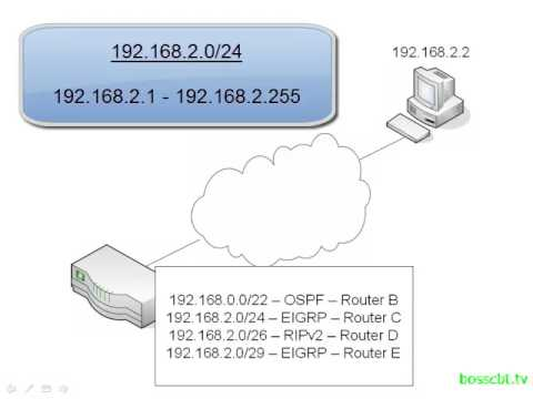1. Packet Forwarding  Route Prefix Length
