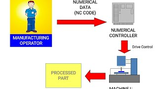 NC, CNC and DNC automation machines: brief information.