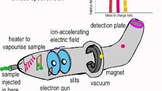 Simple explanation of the Mass Spectrometer.