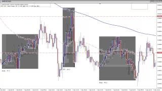 Spotting Bank Manipulation - Forex Training - Live Day Trade USD/CHF 2013