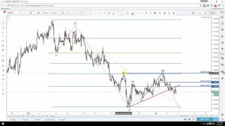 Daily Forex Technical Analysis | USD/CAD | 6th June 2017