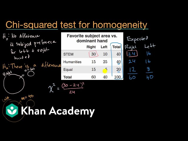 Introduction to chi squared test for homogeneity