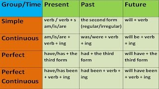 KEY TO ENGLISH TENSES IN ENGLISH GRAMMAR WITH EXAMPLES. ENGLISH GRAMMAR LESSONS FOR BEGINNERS