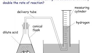 IGCSE Chemistry: Rates of Reaction