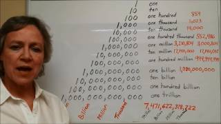 How to Say Numbers in English - American English Pronunciation - American Culture