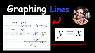 Graph the Line ( y = x )