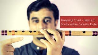 Basic Carnatic Flute Lesson - Fingering Chart for Carnatic Flute Beginners - © Sriharsha Ramkumar