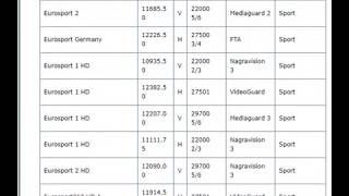 fréquences des chaînes françaises sur astra 2018 AJOUR