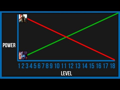 Your ELO And Scaling Champions (Carry In Low ELO)