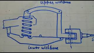 Wishbone type suspension