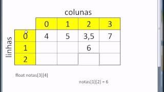 Programação C - Aula 10 - Matriz bidimensional