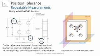 Using True Position vs Coordinate Dimensions