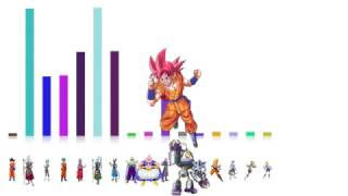 Dragon Ball Super - Arc 3 - Power levels (God scale)