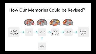 Memory Therapy, UT Talk, 29 Sep 2018, Persian