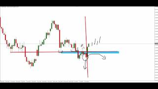 Learn How To Trade - Trapped Traders® Daily Analysis - Buying USD/JPY