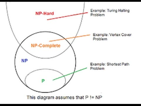 NP complete and NP hard problems in hindi