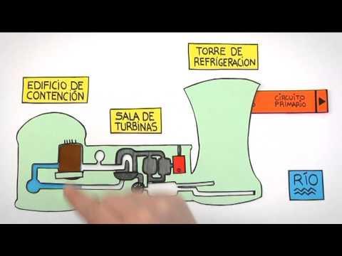 Como funciona una central nuclear Practicopedia