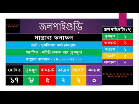 Jalpaiguri District Exit Poll For 2016 West Bengal Assembly Election